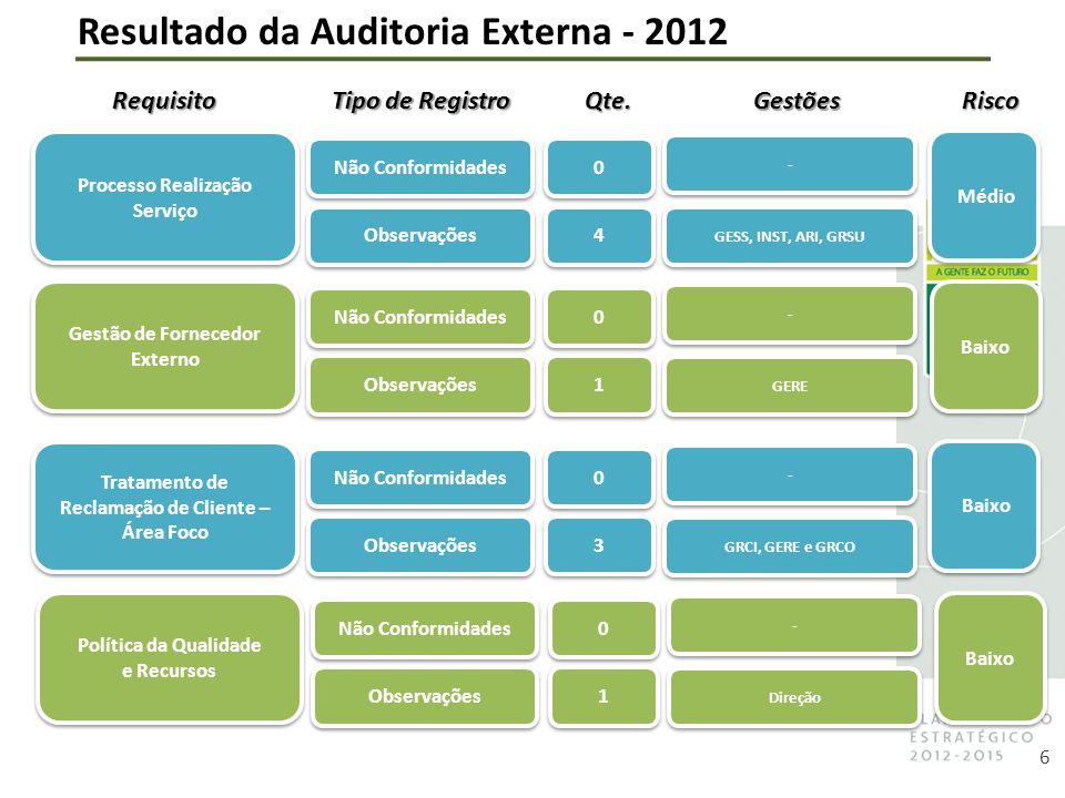 6 Tipo de Registro Gestões Risco - - Gestão de Fornecedor Externo 0 0 1 1 Não Conformidades Observações GERE Baixo Resultado da Auditoria Externa - 2012Qte.