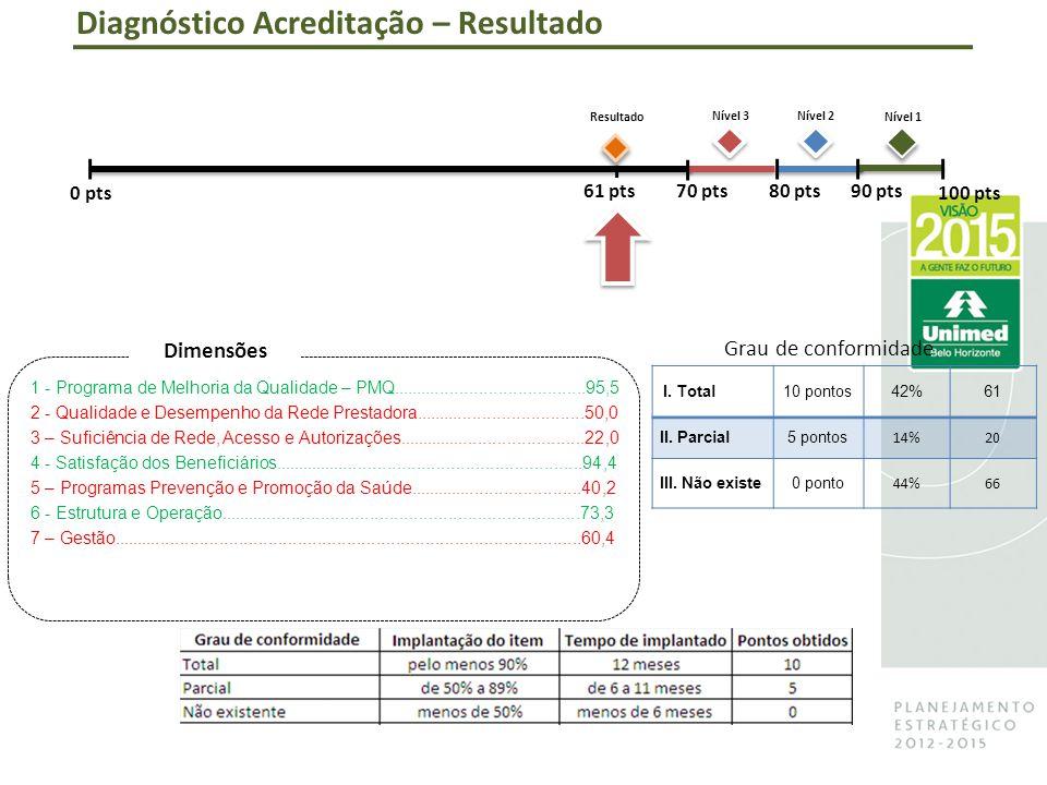 Diagnóstico Acreditação – Resultado 0 pts100 pts 90 pts80 pts70 pts Nível 1 Nível 2Nível 3 I.