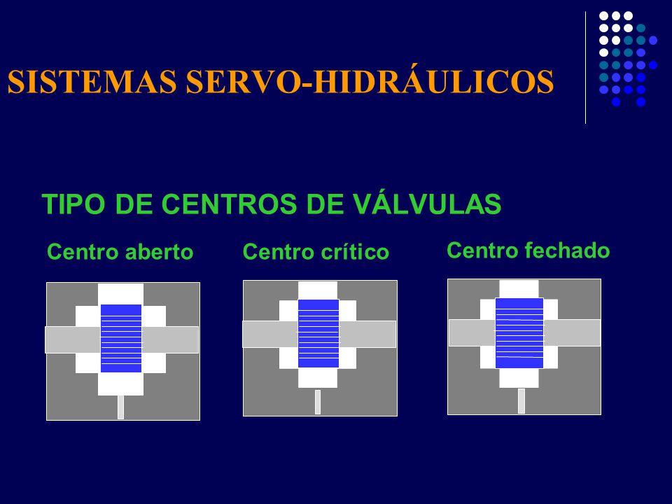 SISTEMAS SERVO-HIDRÁULICOS TIPO DE CENTROS DE VÁLVULAS Centro críticoCentro aberto Centro fechado
