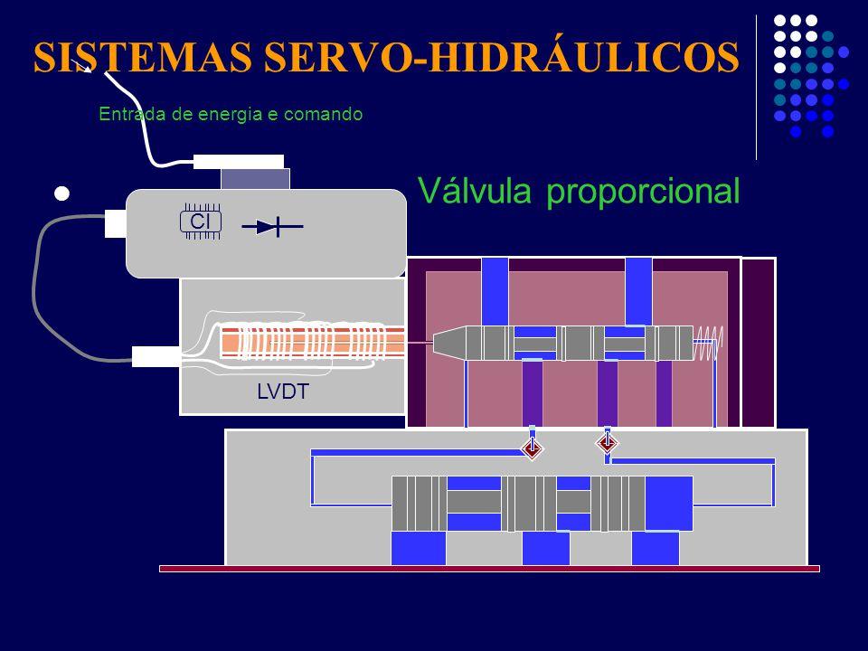 SISTEMAS SERVO-HIDRÁULICOS Válvula proporcional CI LVDT Entrada de energia e comando