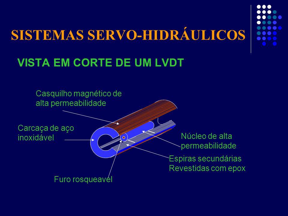 SISTEMAS SERVO-HIDRÁULICOS VISTA EM CORTE DE UM LVDT Espiras secundárias Revestidas com epox Núcleo de alta permeabilidade Casquilho magnético de alta