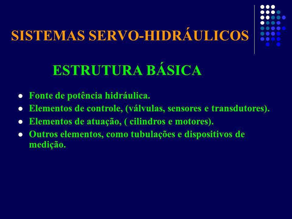 ESTRUTURA BÁSICA SISTEMAS SERVO-HIDRÁULICOS Fonte de potência hidráulica. Elementos de controle, (válvulas, sensores e transdutores). Elementos de atu