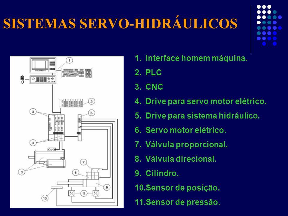 1.Interface homem máquina. 2.PLC 3.CNC 4.Drive para servo motor elétrico. 5.Drive para sistema hidráulico. 6.Servo motor elétrico. 7.Válvula proporcio