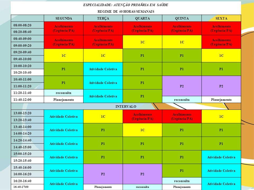 ESPECIALIDADE: ATEN Ç ÃO PRIM Á RIA EM SA Ú DE REGIME DE 40 HORAS/SEMANAIS SEGUNDA TER Ç A QUARTAQUINTASEXTA 08:00-08:20 Acolhimento (Urgência/PA) 08:20-08:40 08:40-09:00 Acolhimento (Urgência/PA) 1C Acolhimento (Urgência/PA) 09:00-09:20 09:20-09:40 1C P1 1C 09:40-10:00 10:00-10:20 P1Atividade ColetivaP1 10:20-10:40 10:40-11:00 P1Atividade ColetivaP1 P2 11:00-11:20 11:20-11:40 reconsulta Atividade ColetivaP1 11:40-12:00Planejamento reconsulta Planejamento INTERVALO 13:00-13:20 Atividade Coletiva1C Acolhimento (Urgência/PA) 1C 13:20-13:40 13:40-14:00 Atividade ColetivaP11CP1 14:00-14:20 14:20-14:40 Atividade ColetivaP1 14:40-15:00 15:00-15:20 Atividade ColetivaP1 Atividade Coletiva 15:20-15:40 15:40-16:00 Atividade Coletiva P2 P1Atividade Coletiva 16:00-16:20 16:20-16:40 Atividade Coletiva reconsulta Atividade Coletiva 16:40-17:00PlanejamentoreconsultaPlanejamento
