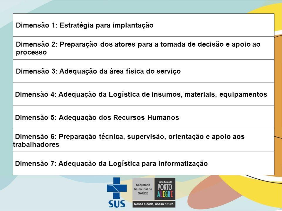 Dimensão 1: Estratégia para implantação Dimensão 2: Preparação dos atores para a tomada de decisão e apoio ao processo Dimensão 3: Adequação da área física do serviço Dimensão 4: Adequação da Logística de insumos, materiais, equipamentos Dimensão 5: Adequação dos Recursos Humanos Dimensão 6: Preparação técnica, supervisão, orientação e apoio aos trabalhadores Dimensão 7: Adequação da Logística para informatização