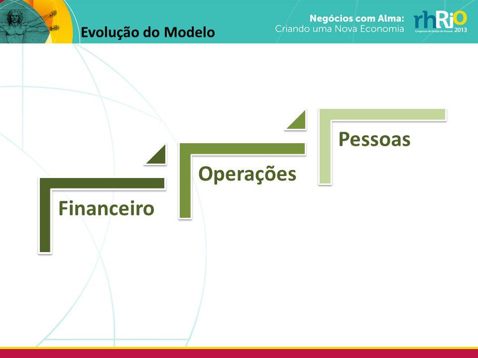 Evolução do Modelo
