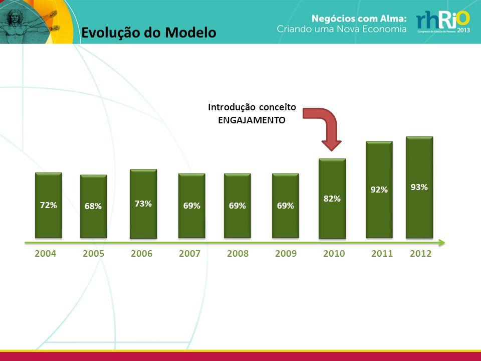 72% 68% 69% 73% 92% 20042005200620072008200920102011 2012 69% 82% 93% Introdução conceito ENGAJAMENTO Evolução do Modelo