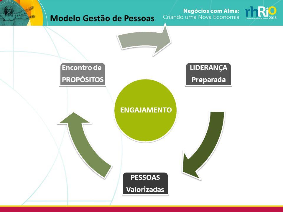 Modelo Gestão de Pessoas ENGAJAMENTO