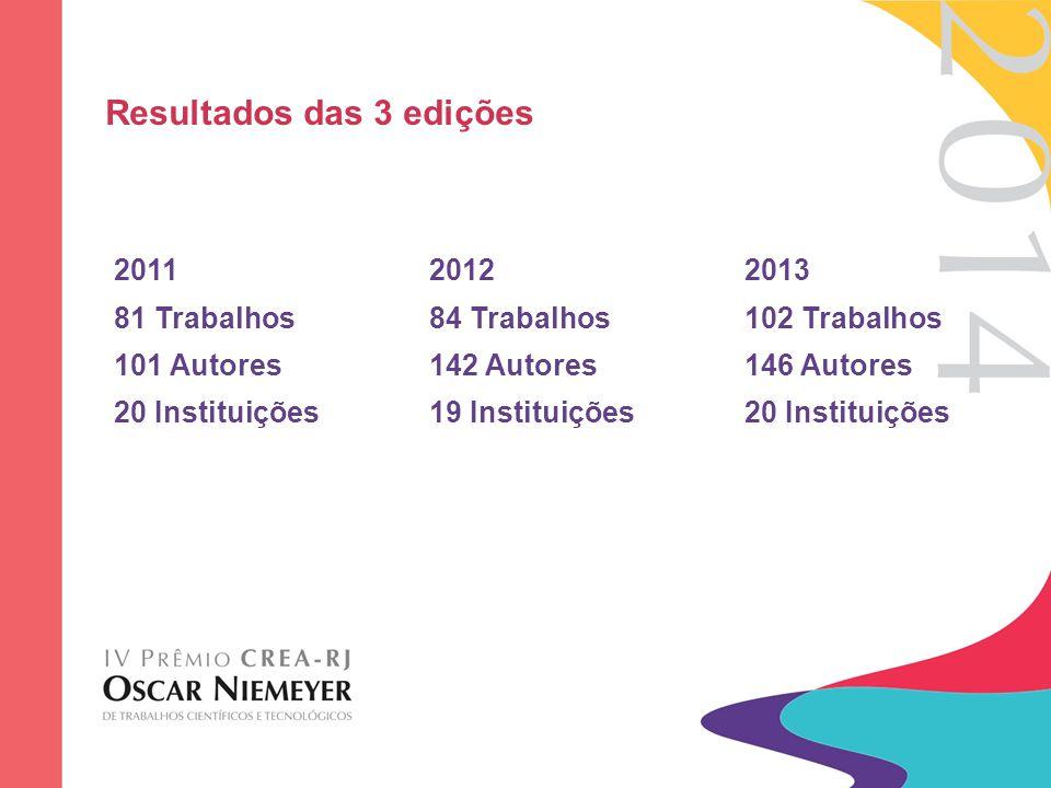 Resultados das 3 edições 201120122013 81 Trabalhos84 Trabalhos102 Trabalhos 101 Autores142 Autores 146 Autores 20 Instituições19 Instituições20 Instit