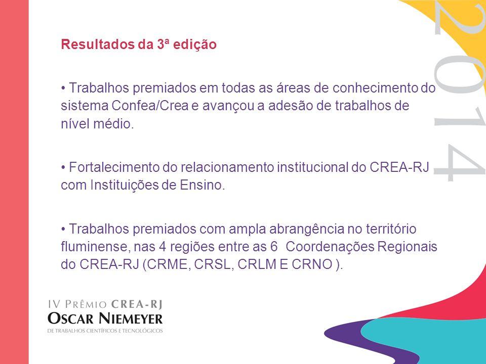 Resultados da 3ª edição Trabalhos premiados em todas as áreas de conhecimento do sistema Confea/Crea e avançou a adesão de trabalhos de nível médio. F