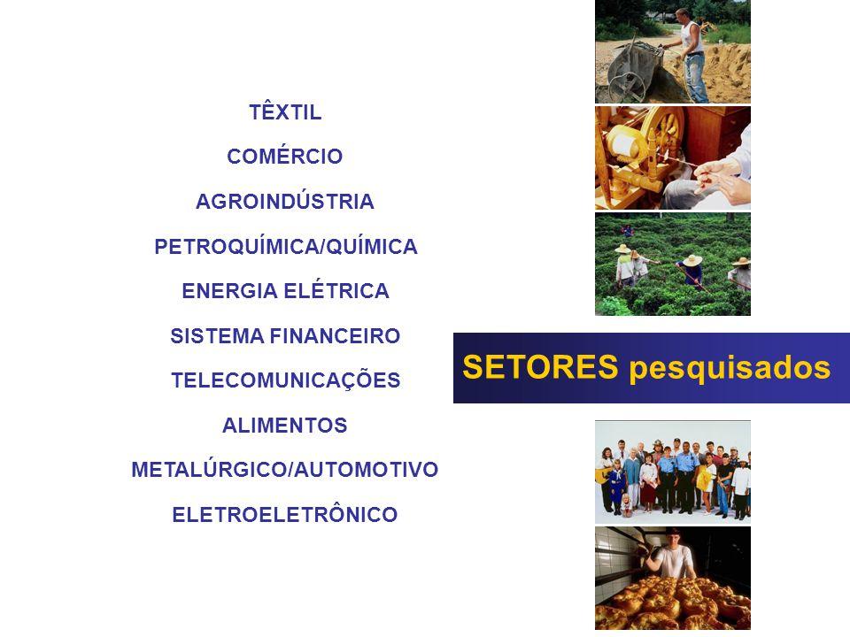 SETORES pesquisados TÊXTIL COMÉRCIO AGROINDÚSTRIA PETROQUÍMICA/QUÍMICA ENERGIA ELÉTRICA SISTEMA FINANCEIRO TELECOMUNICAÇÕES ALIMENTOS METALÚRGICO/AUTOMOTIVO ELETROELETRÔNICO