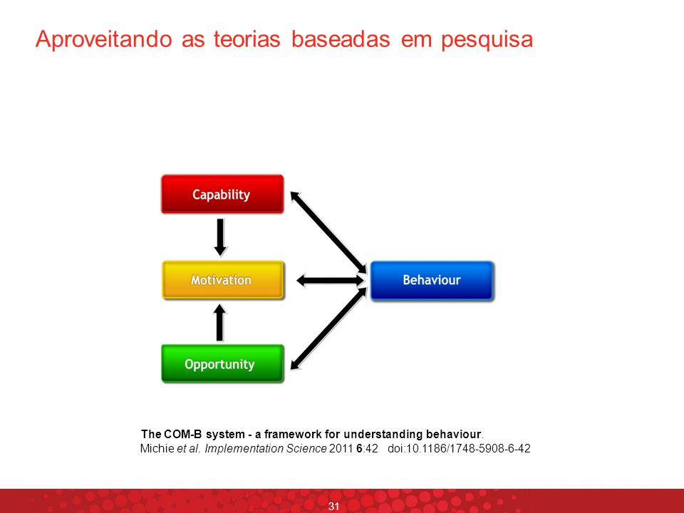 Aproveitando as teorias baseadas em pesquisa 31 The COM-B system - a framework for understanding behaviour. Michie et al. Implementation Science 2011