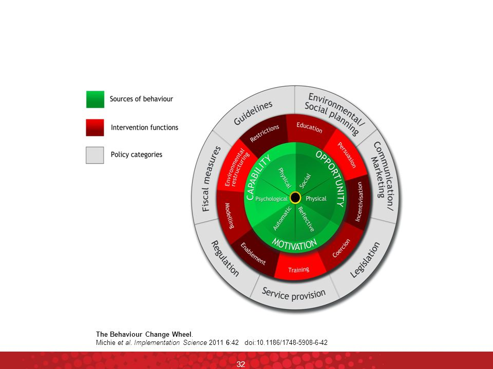32 The Behaviour Change Wheel.Michie et al.