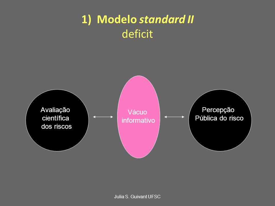1)Modelo standard II deficit Avaliação científica dos riscos Vácuo informativo Percepção Pública do risco