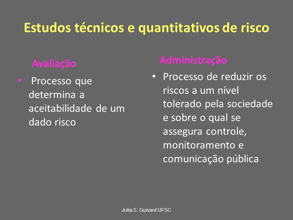 Estudos técnicos e quantitativos de risco Avaliação Processo que determina a aceitabilidade de um dado risco Administração Processo de reduzir os riscos a um nível tolerado pela sociedade e sobre o qual se assegura controle, monitoramento e comunicação pública Julia S.