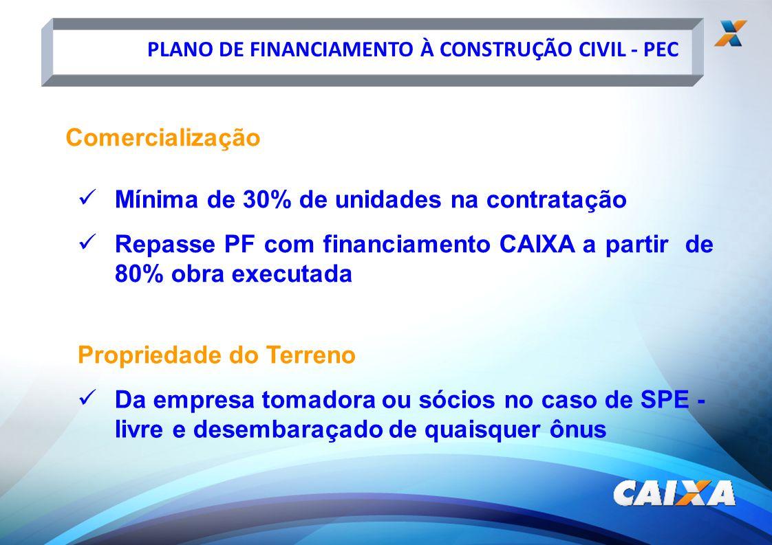 PLANO DE FINANCIAMENTO À CONSTRUÇÃO CIVIL - PEC Comercialização Mínima de 30% de unidades na contratação Repasse PF com financiamento CAIXA a partir d