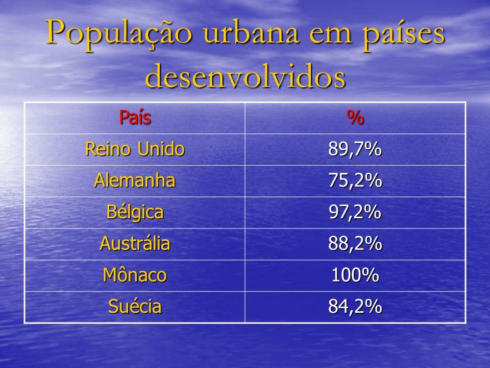 População urbana em países desenvolvidos País% Reino Unido 89,7% Alemanha75,2% Bélgica97,2% Austrália88,2% Mônaco100% Suécia84,2%