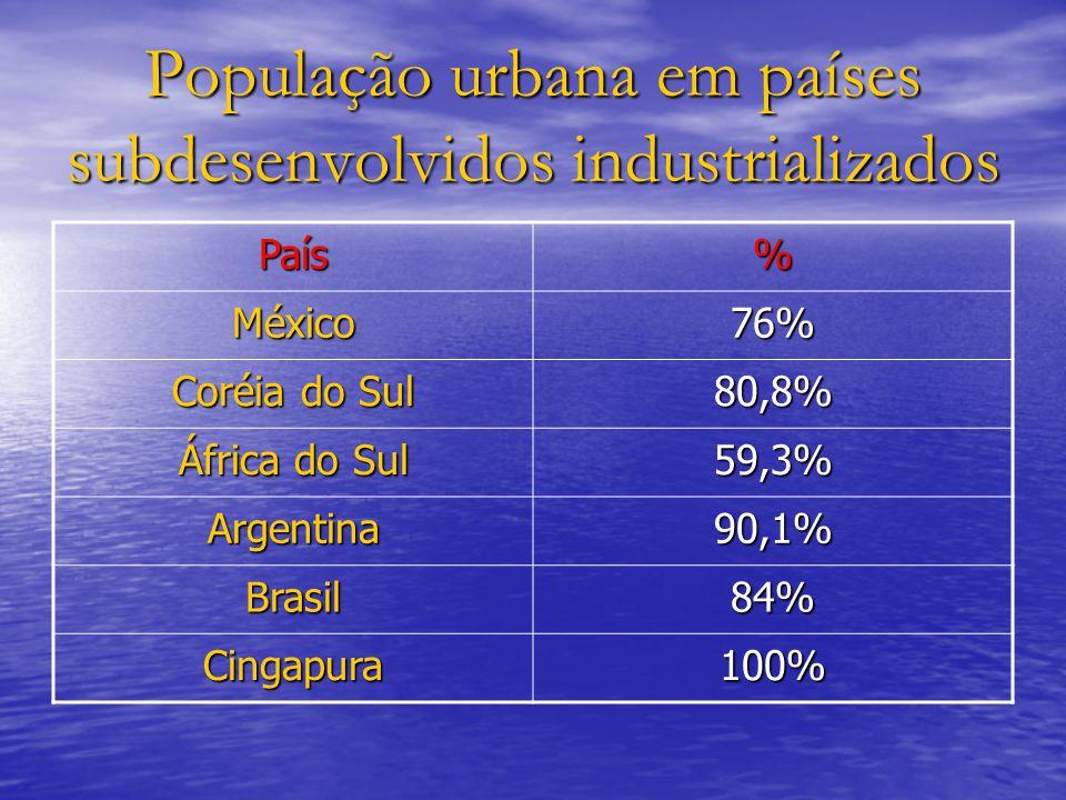 População urbana em países subdesenvolvidos industrializados País% México76% Coréia do Sul 80,8% África do Sul 59,3% Argentina90,1% Brasil84% Cingapur