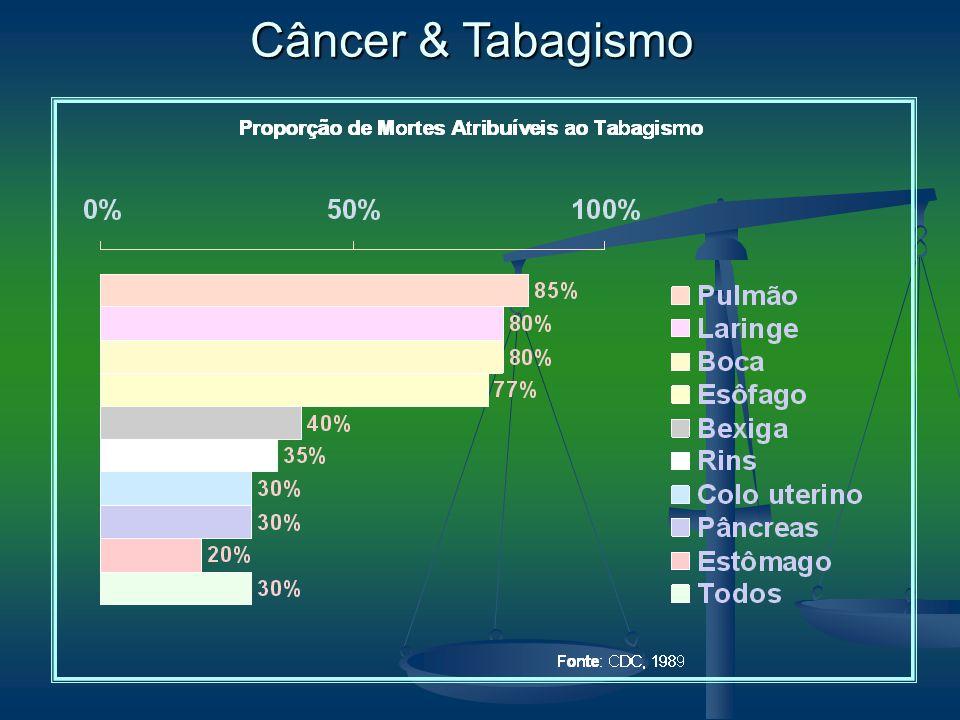 Câncer & Tabagismo