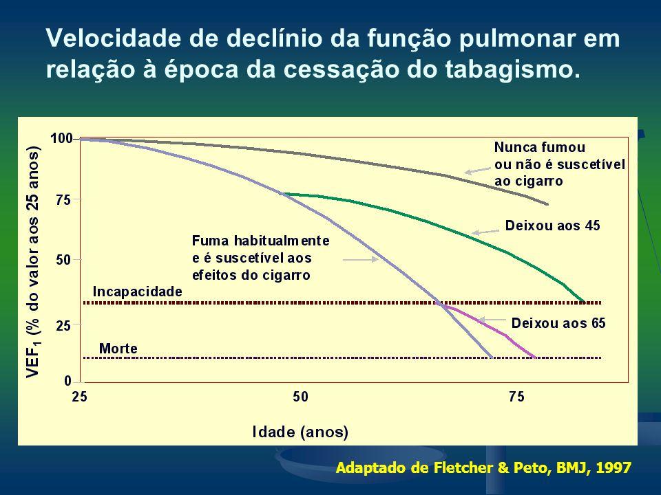 Velocidade de declínio da função pulmonar em relação à época da cessação do tabagismo. Adaptado de Fletcher & Peto, BMJ, 1997