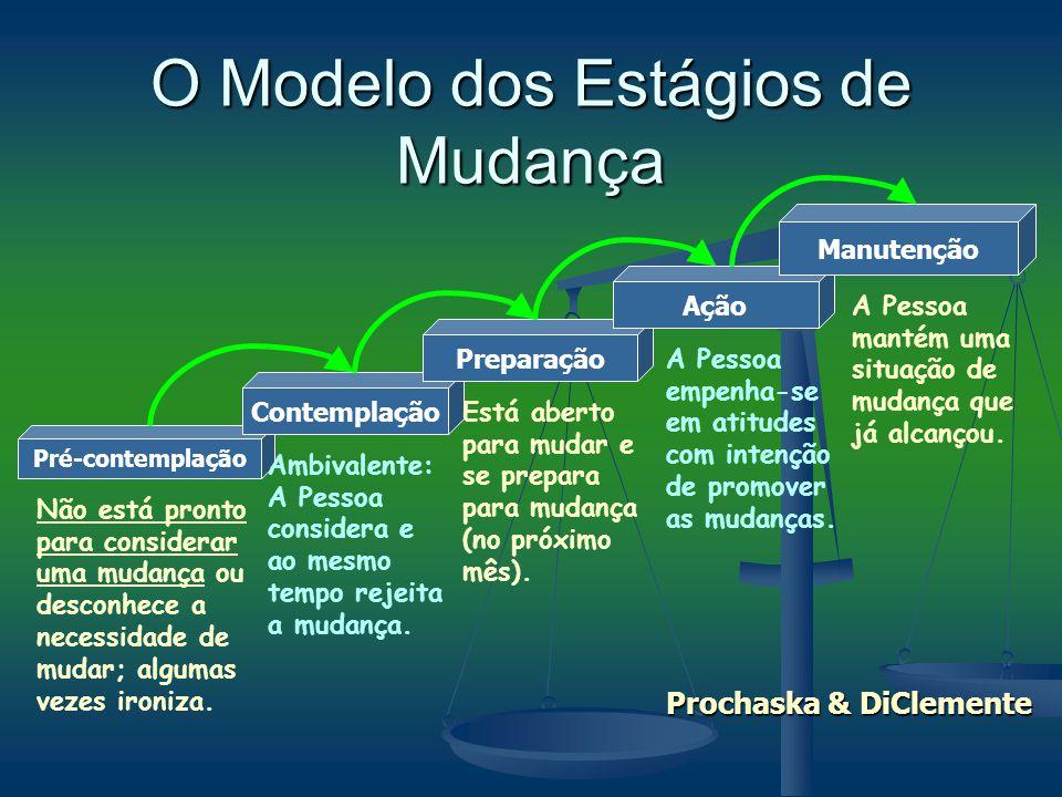 O Modelo dos Estágios de Mudança Pré-contemplação Contemplação Preparação Ação Manutenção Não está pronto para considerar uma mudança ou desconhece a