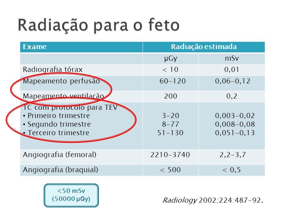ExameRadiação estimada μ GymSv Radiografia tórax < 10 0,01 Mapeamento perfusão 60-120 0,06-0,12 Mapeamento ventilação 200 0,2 TC com protocolo para TEV Primeiro trimestre Segundo trimestre Terceiro trimestre 3-20 8-77 51-130 0,003-0,02 0,008-0,08 0,051-0,13 Angiografia (femoral) 2210-3740 2,2-3,7 Angiografia (braquial) < 500 < 0,5 Radiology 2002;224:487-92..