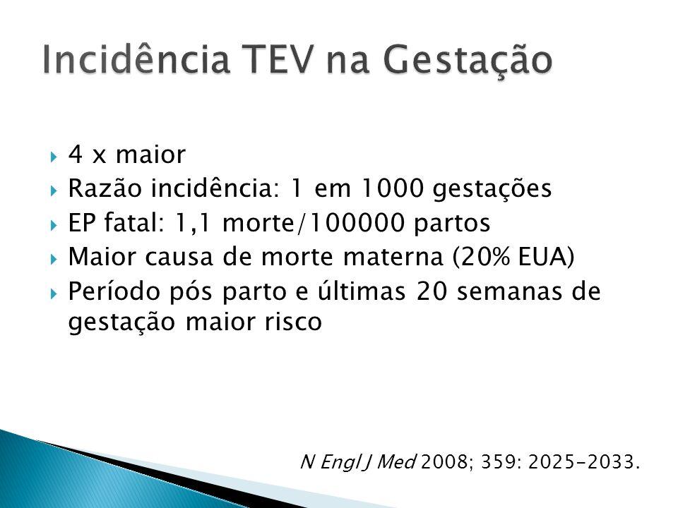  4 x maior  Razão incidência: 1 em 1000 gestações  EP fatal: 1,1 morte/100000 partos  Maior causa de morte materna (20% EUA)  Período pós parto e últimas 20 semanas de gestação maior risco N Engl J Med 2008; 359: 2025-2033.