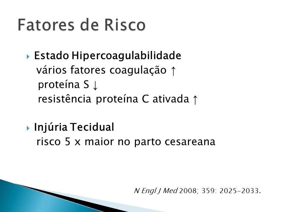  Estado Hipercoagulabilidade vários fatores coagulação ↑ p roteína S ↓ r esistência proteína C ativada ↑  Injúria Tecidual risco 5 x maior no parto cesareana N Engl J Med 2008; 359: 2025-2033.