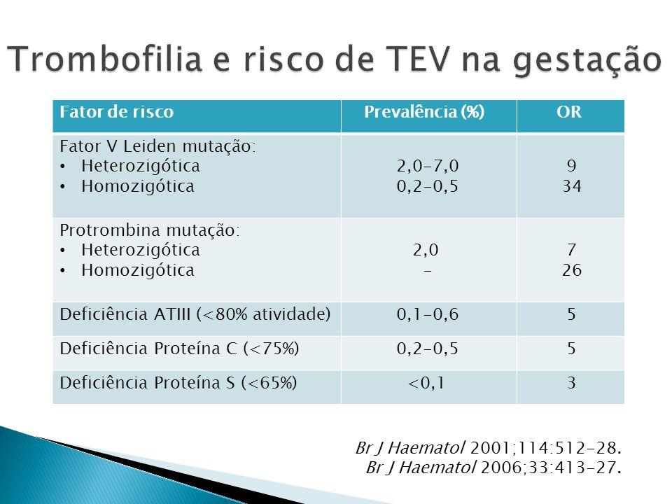 Fator de risco Prevalência (%) OR Fator V Leiden mutação: Heterozigótica Homozigótica 2,0-7,0 0,2-0,5 9 34 Protrombina mutação: Heterozigótica Homozigótica 2,0 - 7 26 Deficiência ATIII (<80% atividade) 0,1-0,6 5 Deficiência Proteína C (<75%) 0,2-0,5 5 Deficiência Proteína S (<65%) <0,1 3 Br J Haematol 2001;114:512-28.