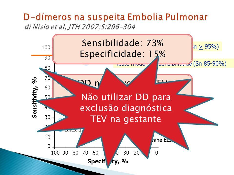 D-dímeros na suspeita Embolia Pulmonar di Nisio et al, JTH 2007;5:296-304 D-dímeros na suspeita Embolia Pulmonar di Nisio et al, JTH 2007;5:296-304 100 90 80 70 60 50 40 30 20 10 0 1009080706050403020100 ELFA Latex quantitative Microplate ELISA Membrane ELISA Latex semiquantitative Whole-blood Latex qualitative Sensitivity, % Specificity, % Teste alta sensibilidade (Sn > 95%) Teste moderada sensibilidade (Sn 85-90%) Sensibilidade: 73% Especificidade: 15% DD negativo em TEV confirmada Não utilizar DD para exclusão diagnóstica TEV na gestante