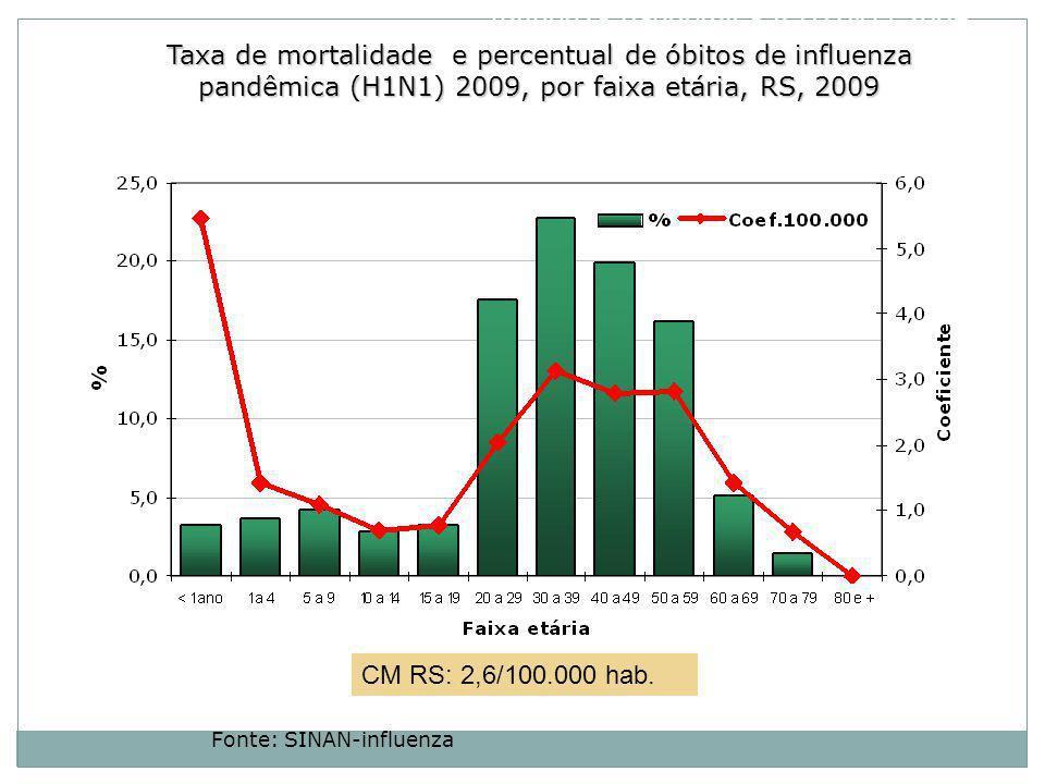Taxa de mortalidade e percentual de óbitos de influenza pandêmica (H1N1) 2009, por faixa etária, RS, 2009 Fonte: SINAN-influenza CM RS: 2,6/100.000 hab.