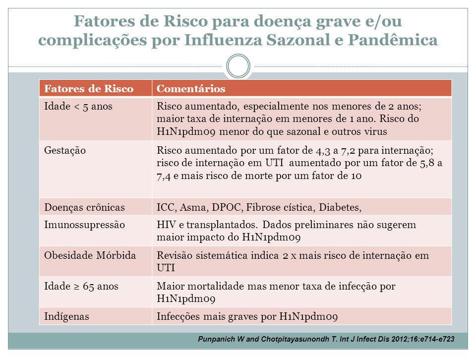 Fatores de Risco para doença grave e/ou complicações por Influenza Sazonal e Pandêmica Fatores de RiscoComentários Idade < 5 anosRisco aumentado, especialmente nos menores de 2 anos; maior taxa de internação em menores de 1 ano.