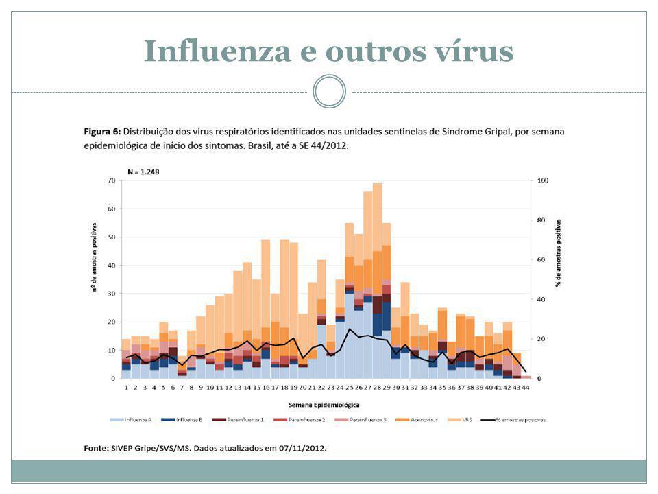 Influenza e outros vírus