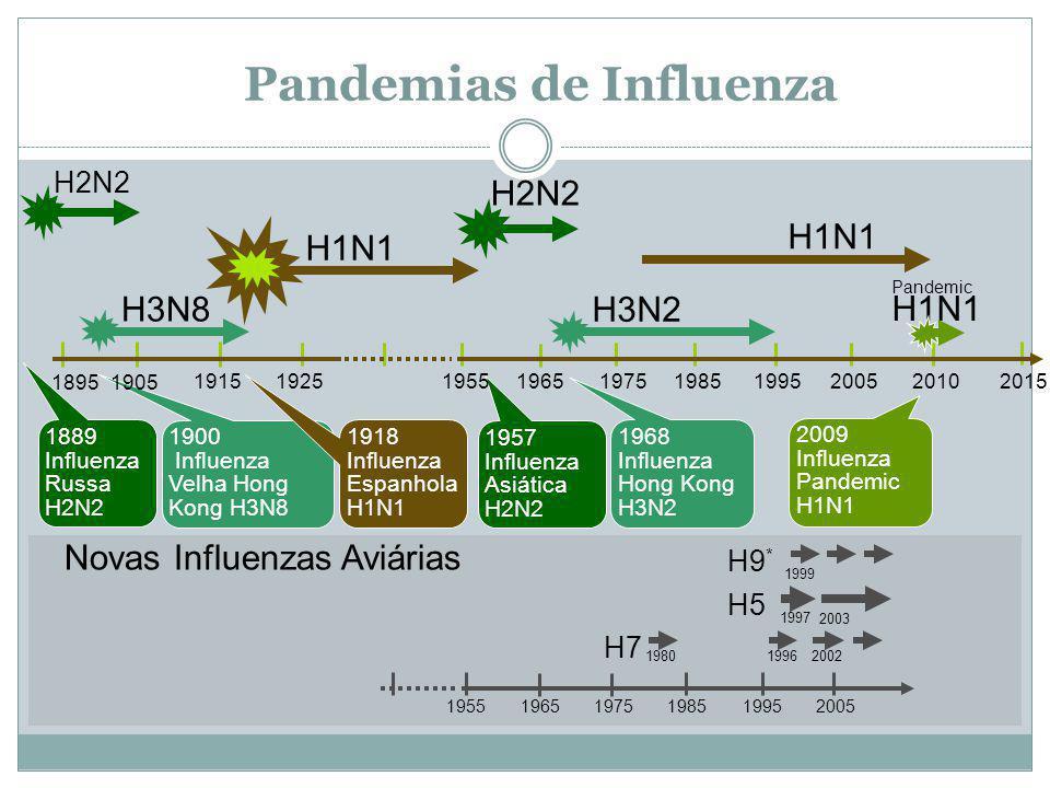 Tratamento com Inibidores da Neuraminidase para Influenza A pandêmica Louie et al.