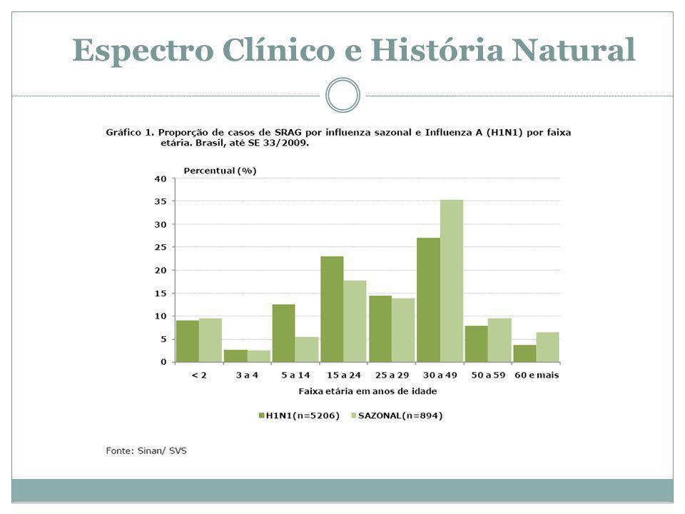 Espectro Clínico e História Natural