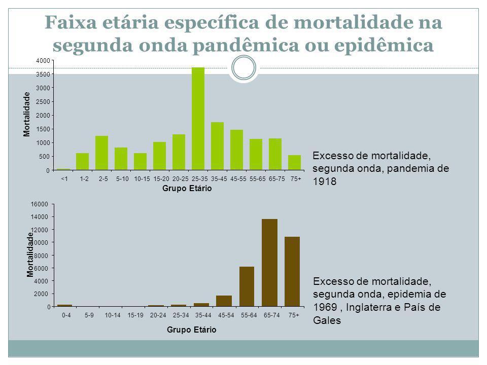 Faixa etária específica de mortalidade na segunda onda pandêmica ou epidêmica 0 2000 4000 6000 8000 10000 12000 14000 16000 0-45-910-1415-1920-2425-3435-4445-5455-6465-7475+ 0 500 1000 1500 2000 2500 3000 3500 4000 <11-22-55-1010-1515-2020-2525-3535-4545-5555-6565-7575+ Grupo Etário Mortalidade Excesso de mortalidade, segunda onda, pandemia de 1918 Excesso de mortalidade, segunda onda, epidemia de 1969, Inglaterra e País de Gales Grupo Etário Mortalidade