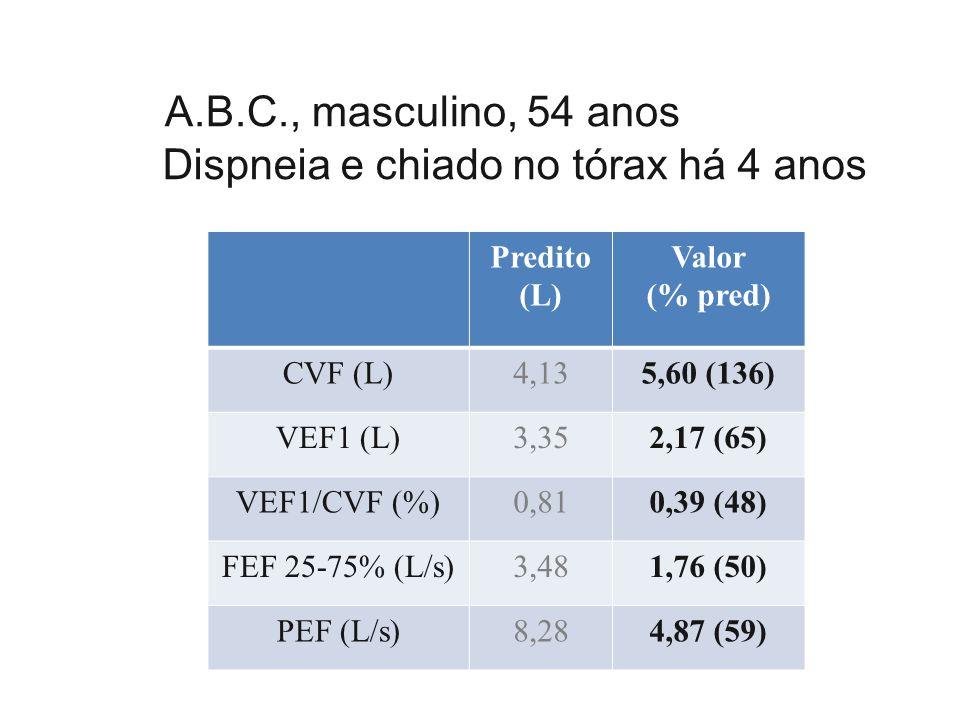 Predit o (L) Valor (% pred) CVF (L)4,135,60 (136) VEF1 (L)3,352,17 (65) VEF1/CVF (%) 0,810,39 (48) FEF 25-75% (L/s) 3,481,76 (50) PEF (L/s)8,284,87 (59)