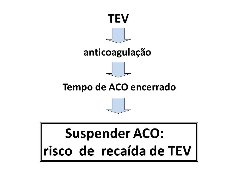 TEV TEV anticoagulação anticoagulação Tempo de ACO encerrado Tempo de ACO encerrado Suspender ACO: risco de recaída de TEV Suspender ACO: risco de recaída de TEV
