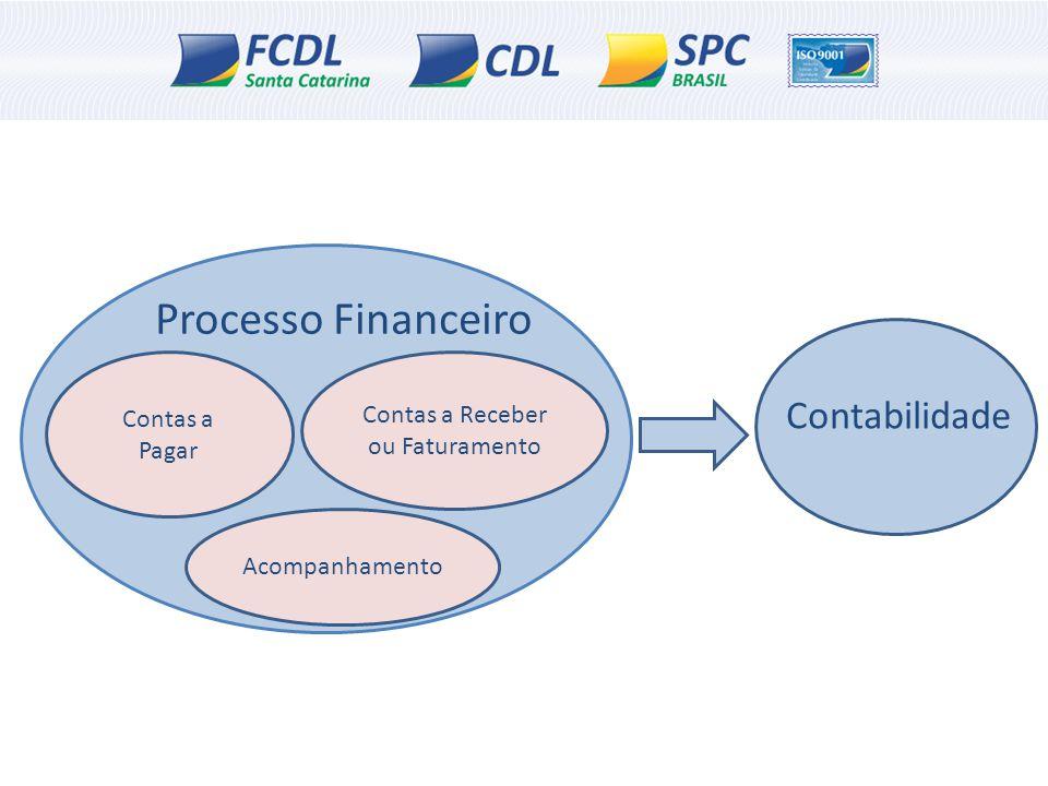 Processo Financeiro Contas a Pagar Contas a Receber ou Faturamento Acompanhamento Contabilidade
