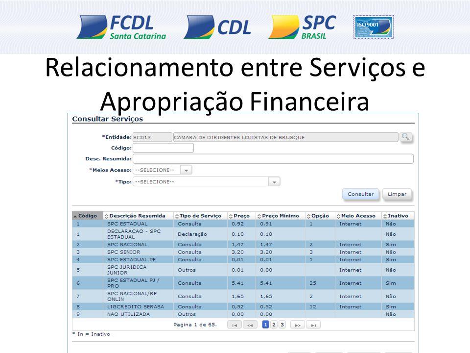 Relacionamento entre Serviços e Apropriação Financeira
