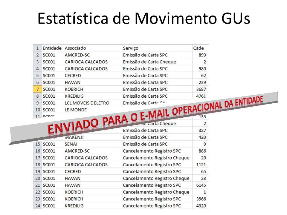 Estatística de Movimento GUs