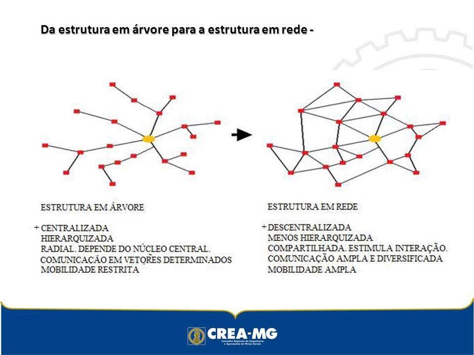 Da estrutura em árvore para a estrutura em rede - Da estrutura em árvore para a estrutura em rede -