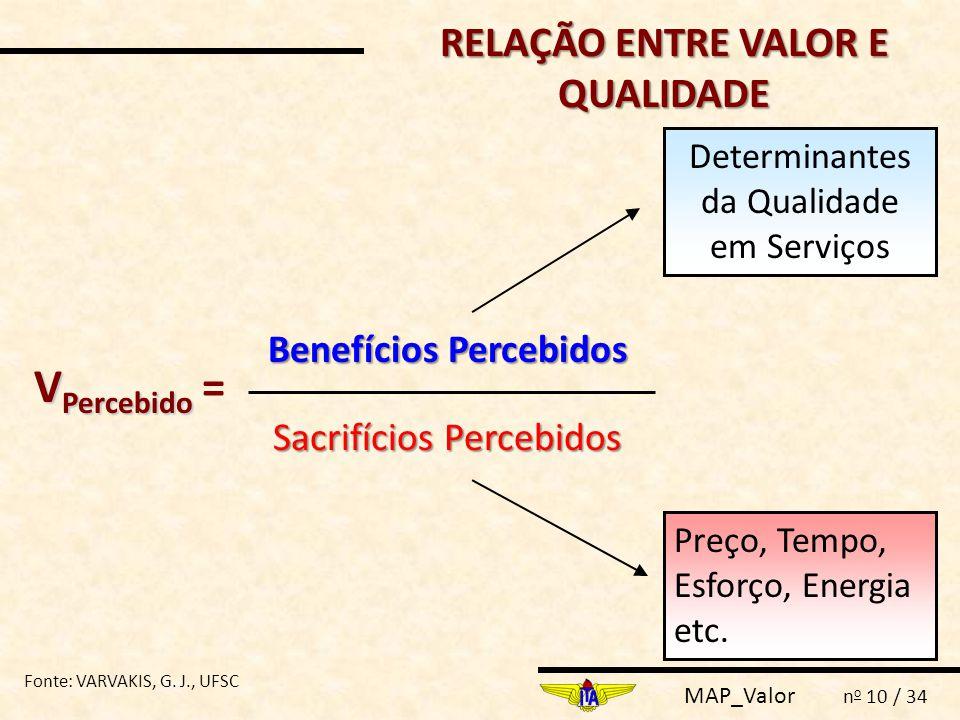 MAP_Valor n o 10 / 34 RELAÇÃO ENTRE VALOR E QUALIDADE V Percebido V Percebido = Benefícios Percebidos Sacrifícios Percebidos Determinantes da Qualidad