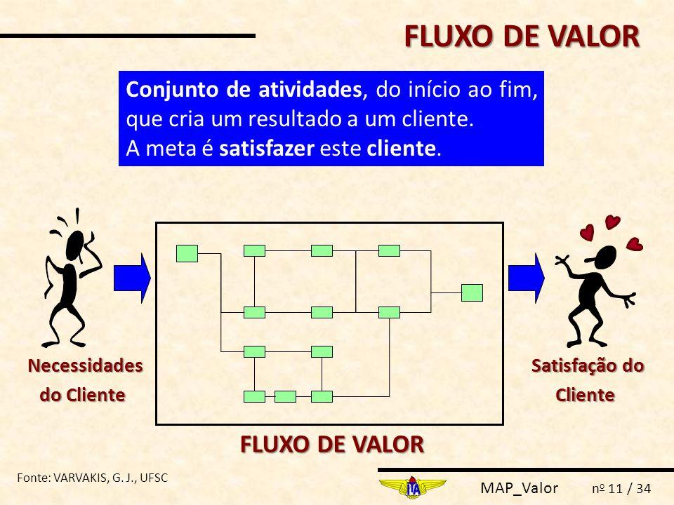 MAP_Valor n o 11 / 34 FLUXO DE VALOR FLUXO DE VALOR Satisfação do Cliente Satisfação do Cliente Necessidades do Cliente Necessidades do Cliente Conjun