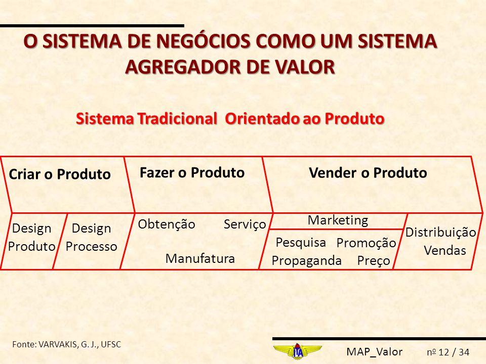 MAP_Valor n o 12 / 34 O SISTEMA DE NEGÓCIOS COMO UM SISTEMA AGREGADOR DE VALOR Sistema Tradicional Orientado ao Produto Criar o Produto Fazer o Produt