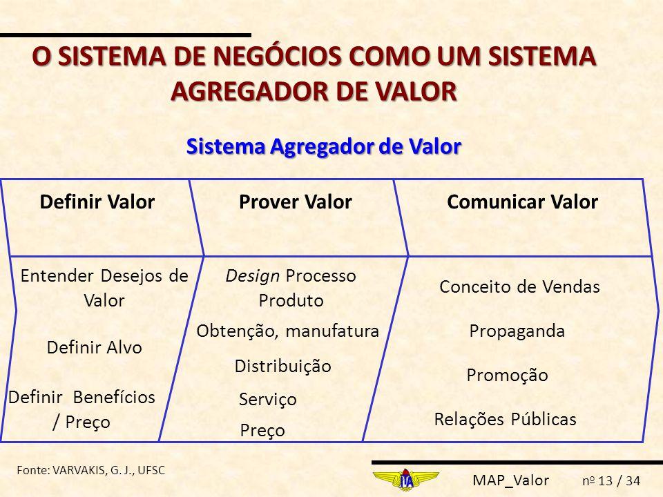 MAP_Valor n o 13 / 34 Sistema Agregador de Valor Definir ValorProver ValorComunicar Valor Entender Desejos de Valor Definir Alvo Definir Benefícios /