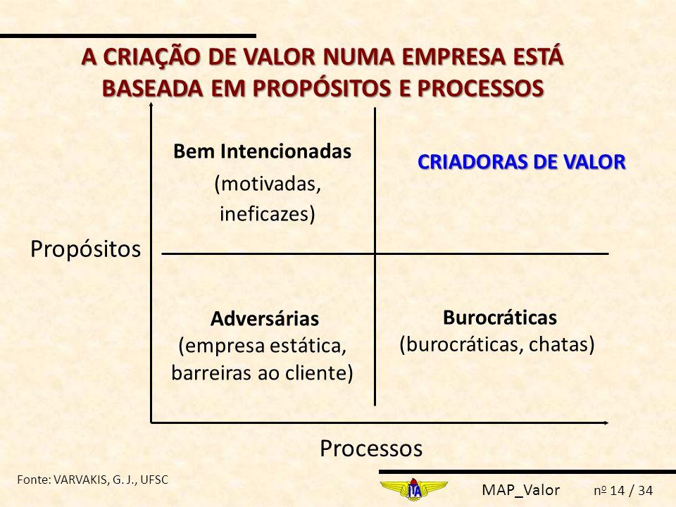 MAP_Valor n o 14 / 34 A CRIAÇÃO DE VALOR NUMA EMPRESA ESTÁ BASEADA EM PROPÓSITOS E PROCESSOS Bem Intencionadas (motivadas, ineficazes) Adversárias (em