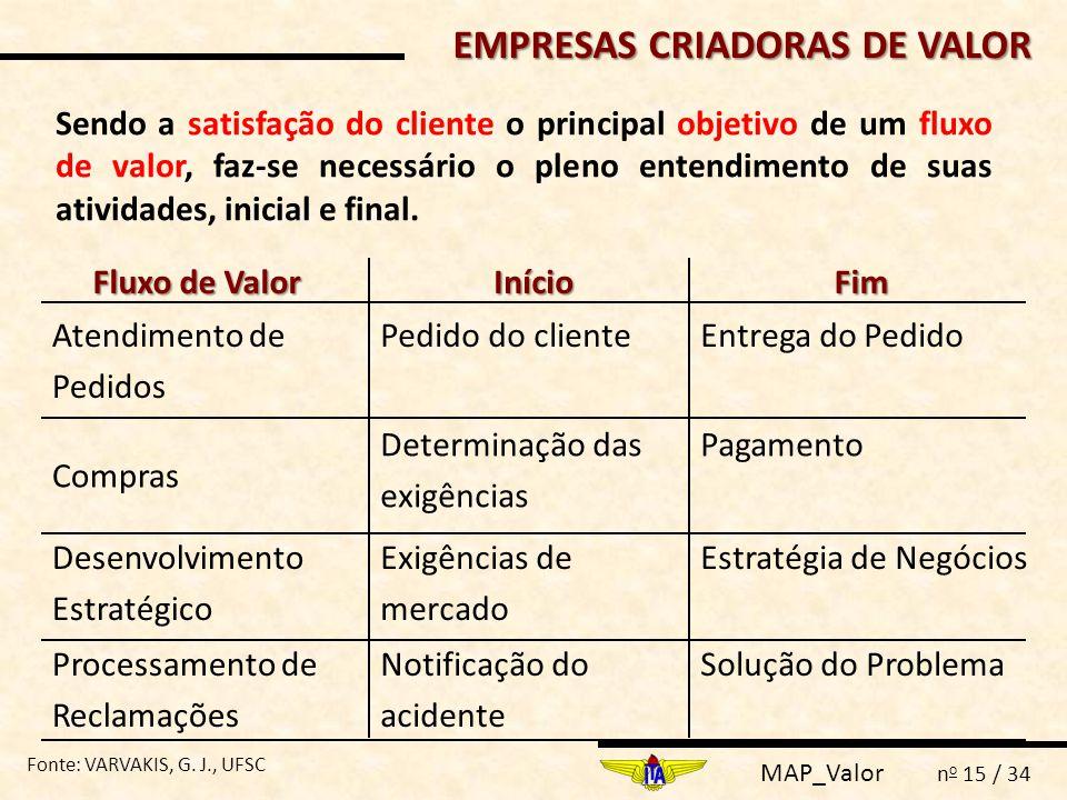 MAP_Valor n o 15 / 34 Sendo a satisfação do cliente o principal objetivo de um fluxo de valor, faz-se necessário o pleno entendimento de suas atividad