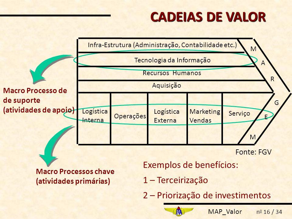 MAP_Valor n o 16 / 34 Macro Processos chave (atividades primárias) Macro Processo de de suporte (atividades de apoio) Logística Interna Operações Logí