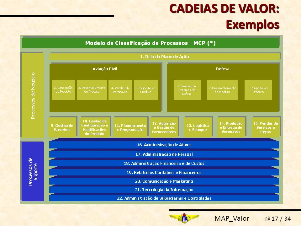 MAP_Valor n o 17 / 34 CADEIAS DE VALOR: Exemplos